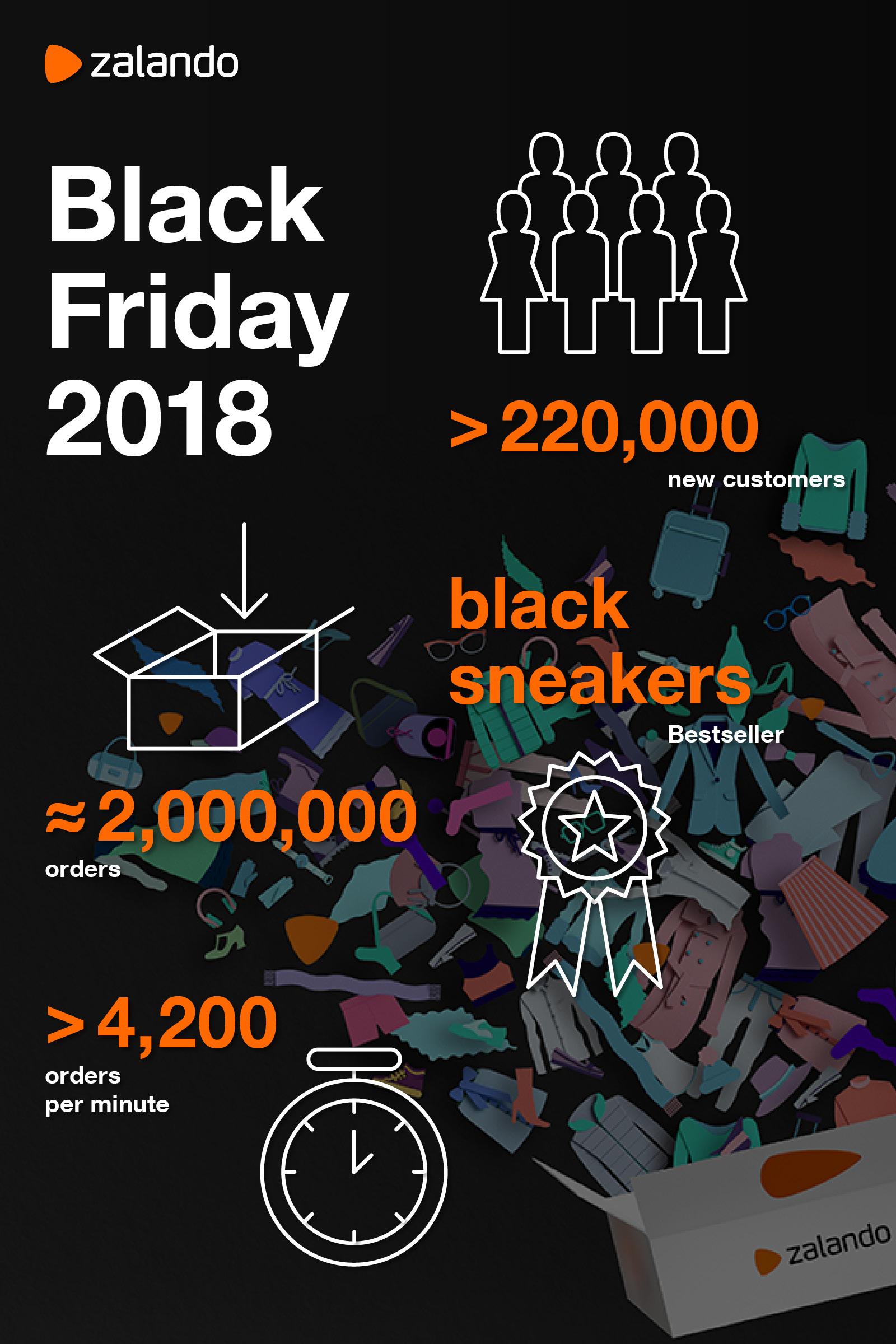 También Mirar furtivamente Cuarto  Zalando: Infographic: Zalando's Black Friday 2018 Results | Zalando  Corporate