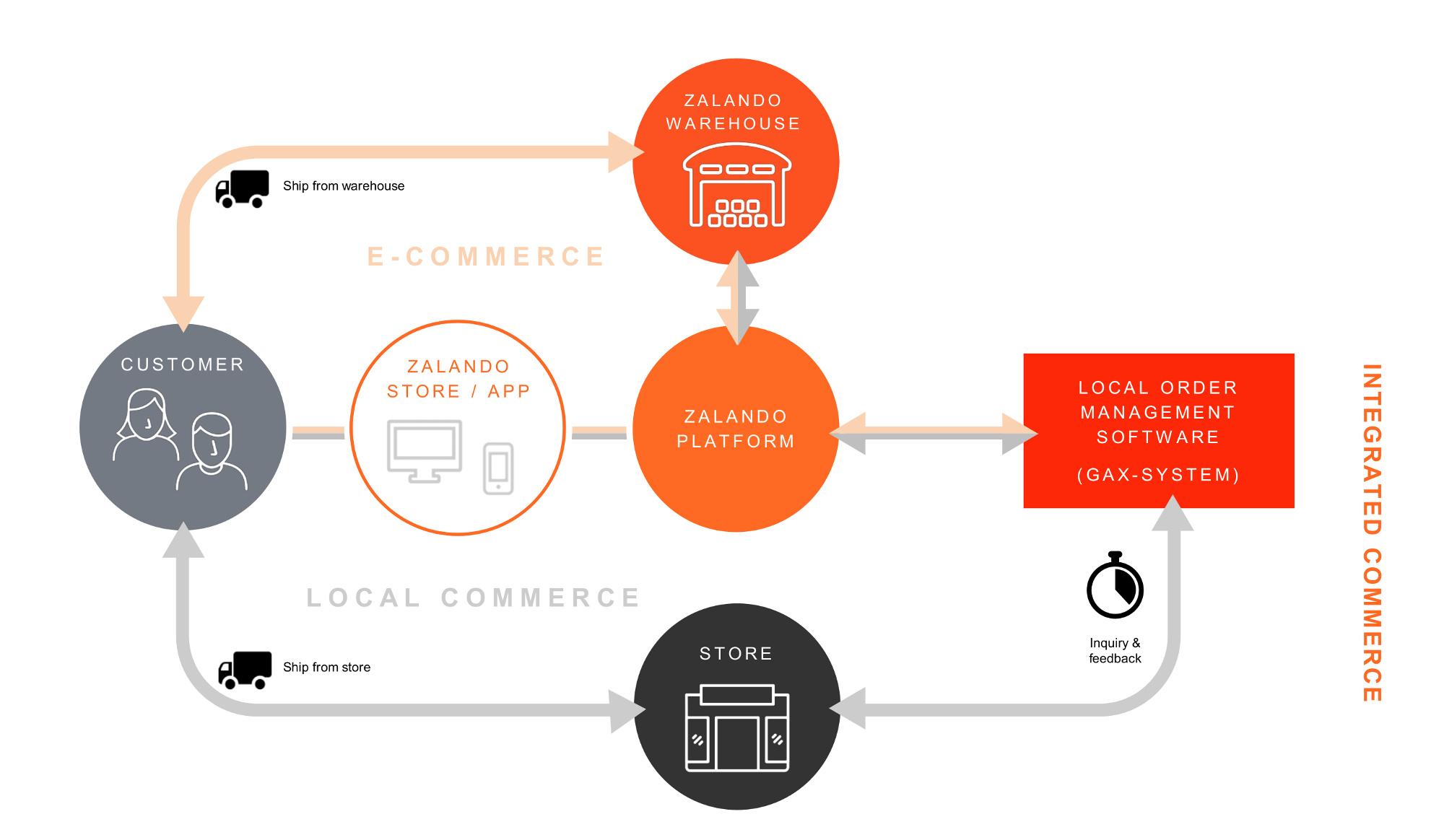 """d76fbdeec8d ... di affrontare le sfide poste dalla digitalizzazione dell'industria della  moda"""", spiega Jan Bartels, VP Logistics Products per Zalando. """"Nel contesto  di ..."""