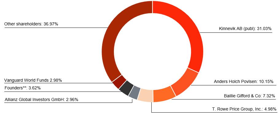 Shareholder Structure   Zalando Corporate