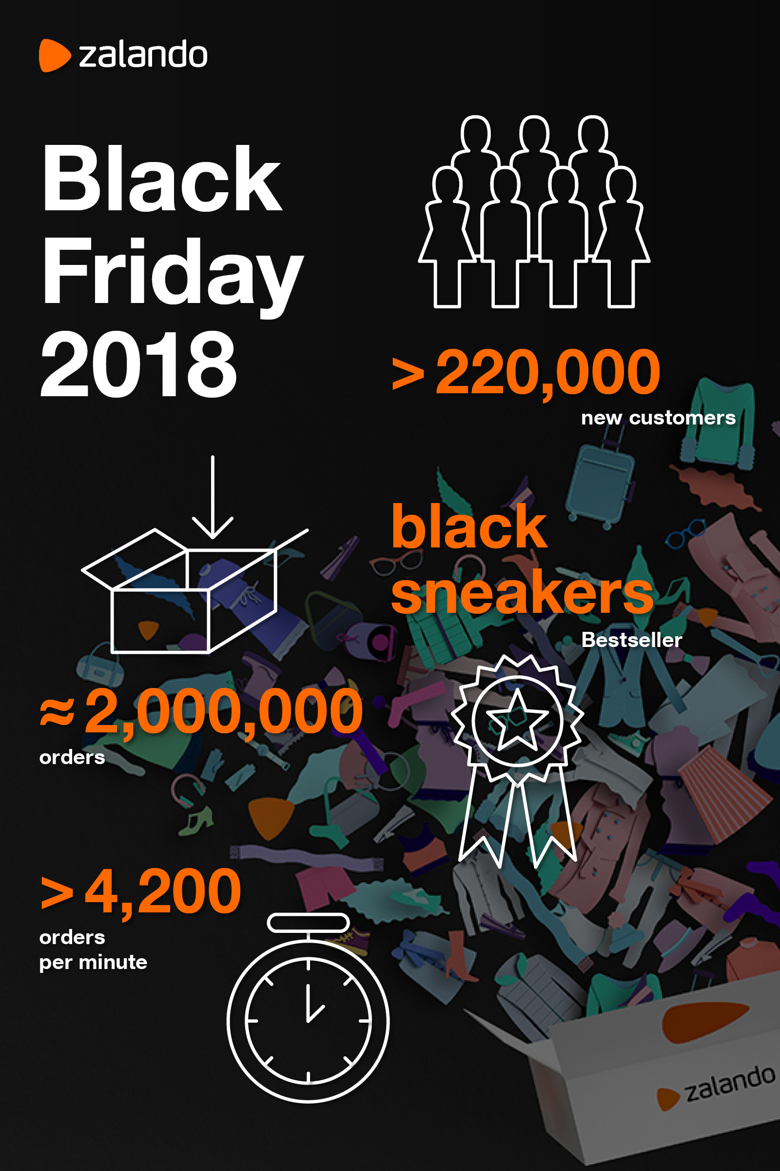 Zalando SE Infographic Black Friday 2018