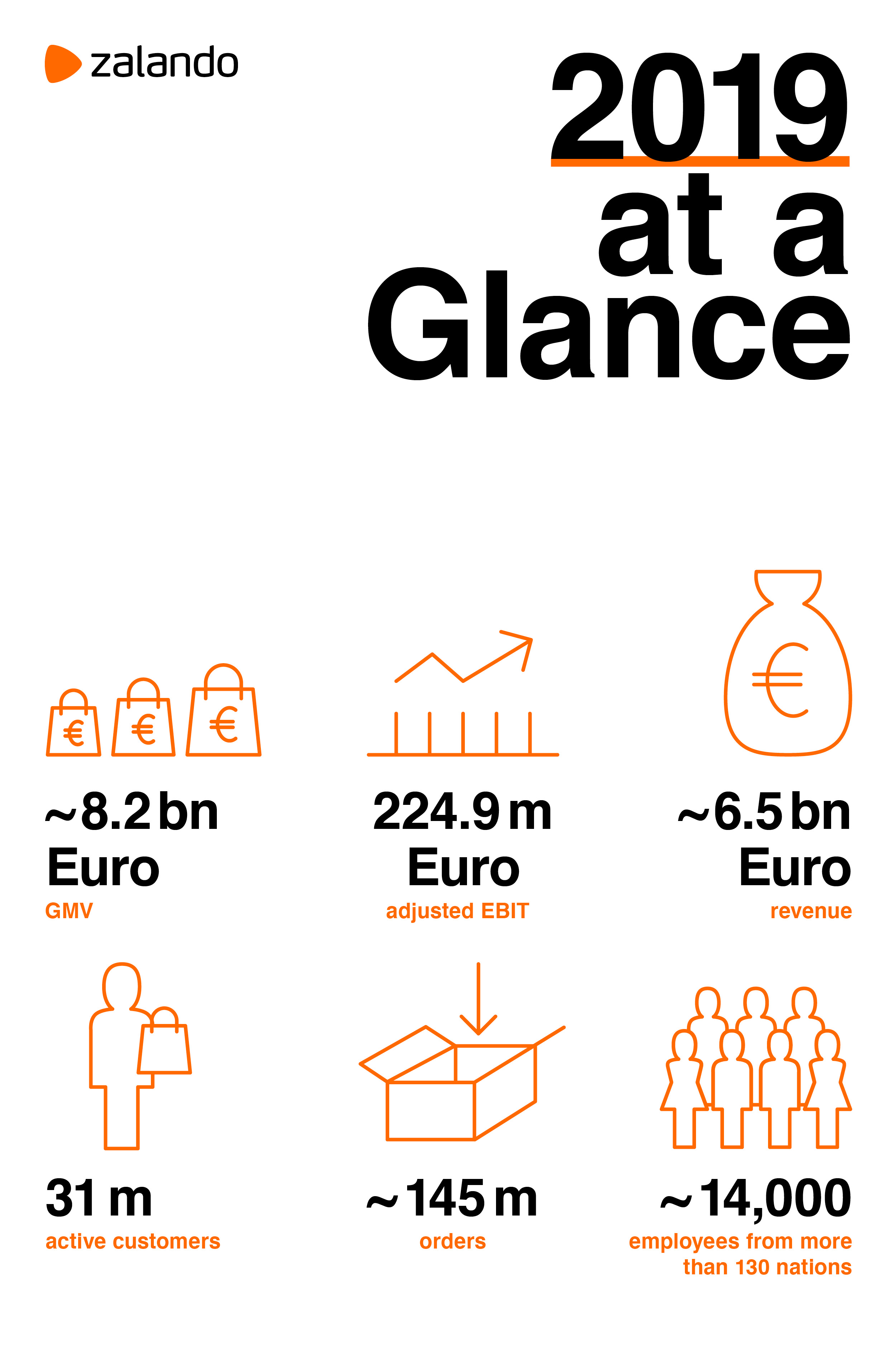 Zalando SE Graphic 2019 at a Glance
