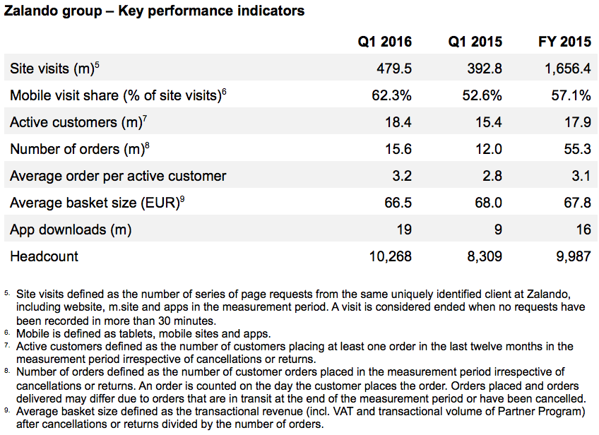 Zalando group – Key performance indicators