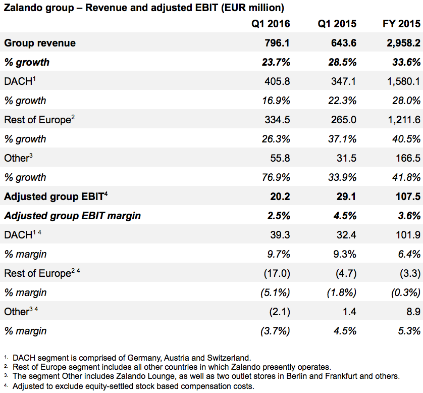 Zalando group – Revenue and adjusted EBIT