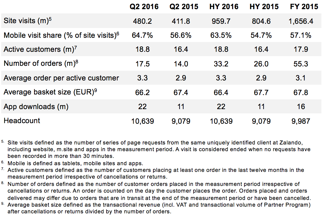 Zalando SE Key performance indicators HY2016