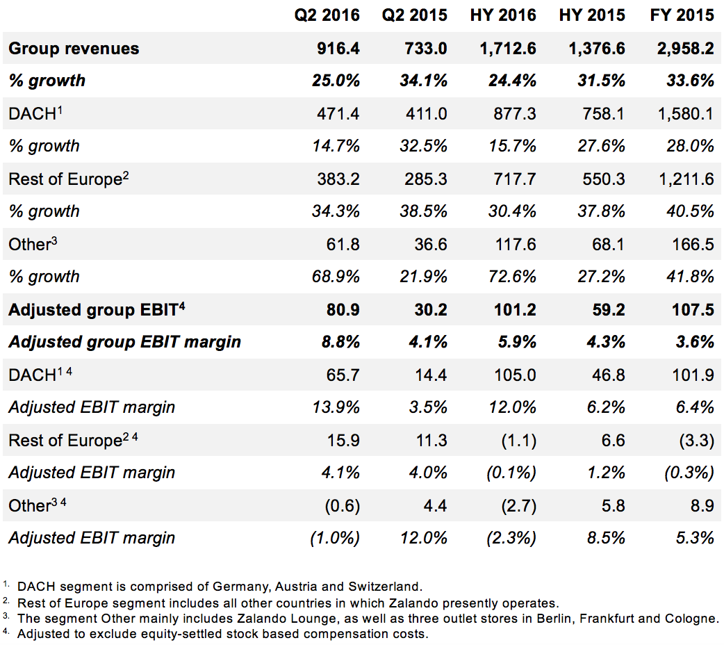 Zalando SE Revenue and adjusted EBIT HY2016