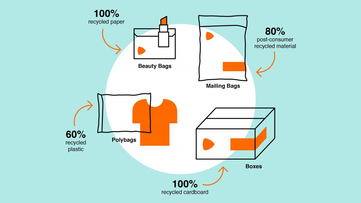 Zalando SE Packaging Graphic